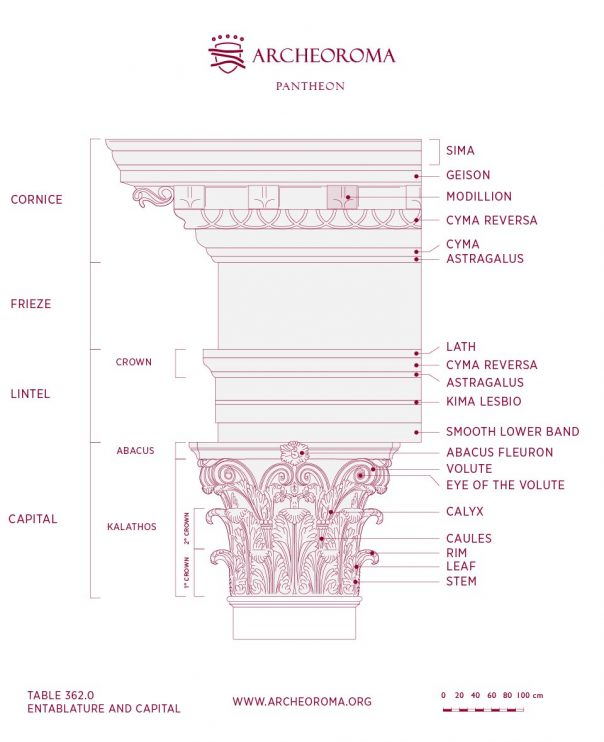 Pantheon: Nomenclature of the Corinthian Order, Capital and Entablature